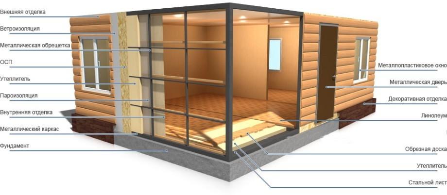 каркасный дом-материалы